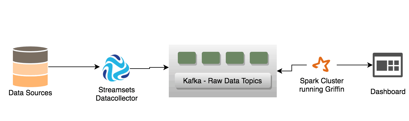 Automated Data Quality Check on a Spark Cluster Running Apache Griffen