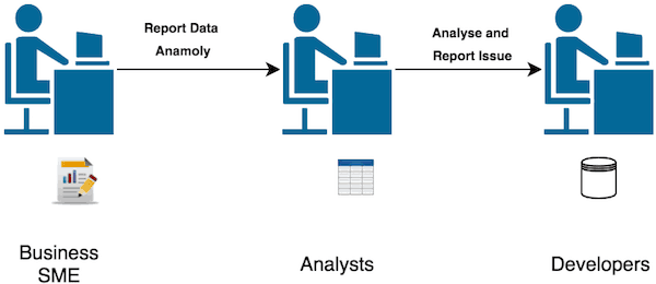 Data Quality Tracking—Manual