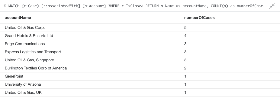 Account Names and Closed Case Count