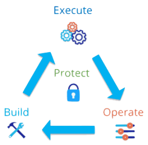 Build Execute Operate Protect