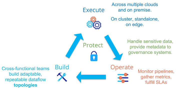How DevOps lifecycle approach applies to DataOps