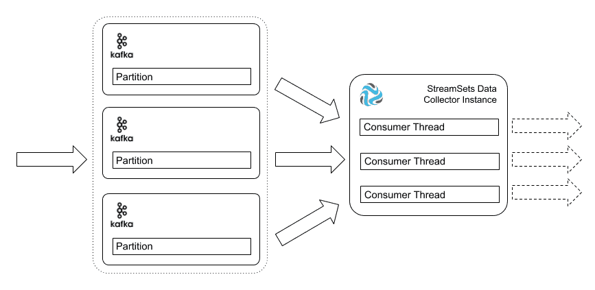 Multithreading Kafka consumer