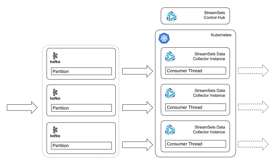 Control Hub and Kubernetes