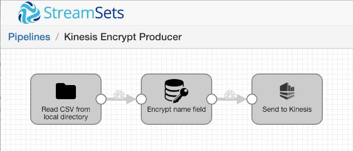 Kinesis Encrypt Producer Pipeline
