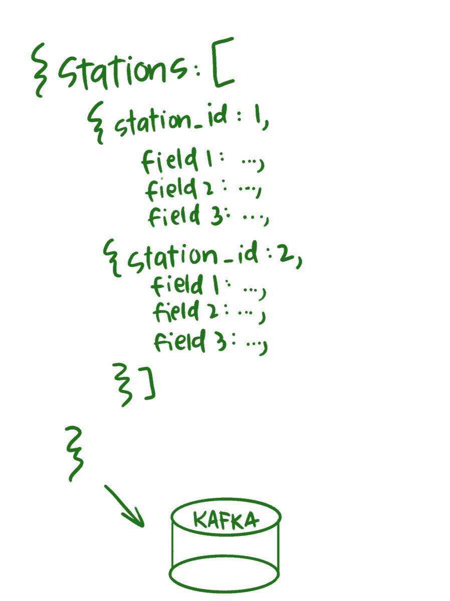 JSON stations array