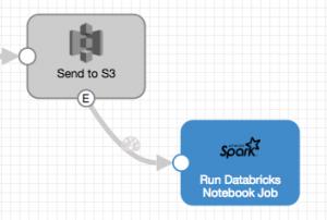 S3 and Databricks