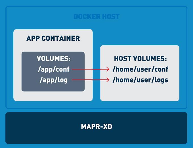 Docker Host 2
