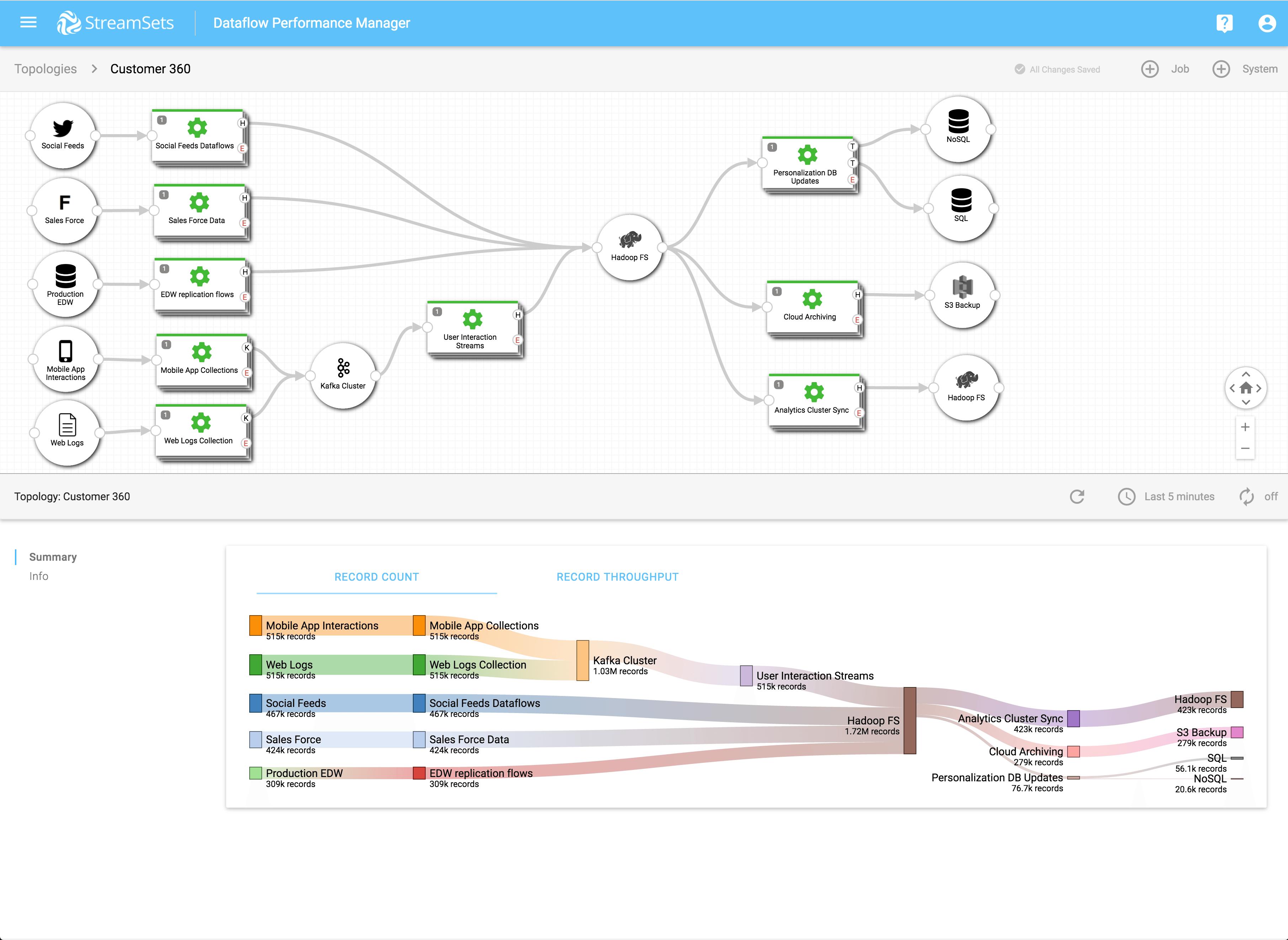 Data Performance Manager - Screenshot:Map