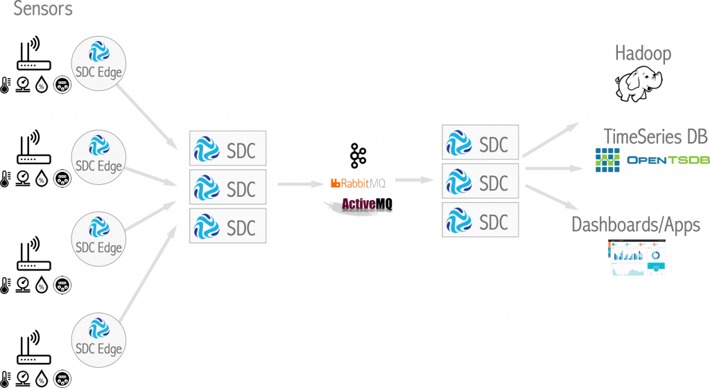IoT with SDC Edge
