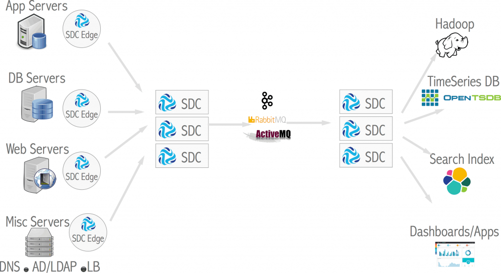 Logshipping with SDC Edge