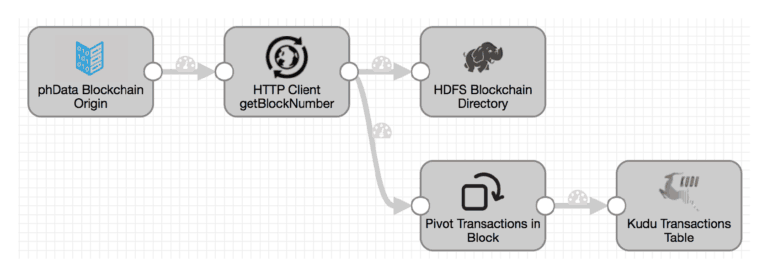 phData Blockchain Pipeline