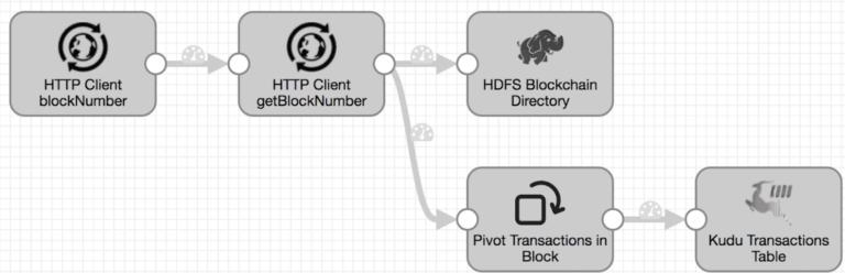 phData HTTP Client pipeline