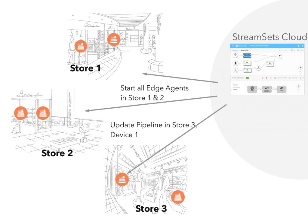 Remote management of SDC Edge