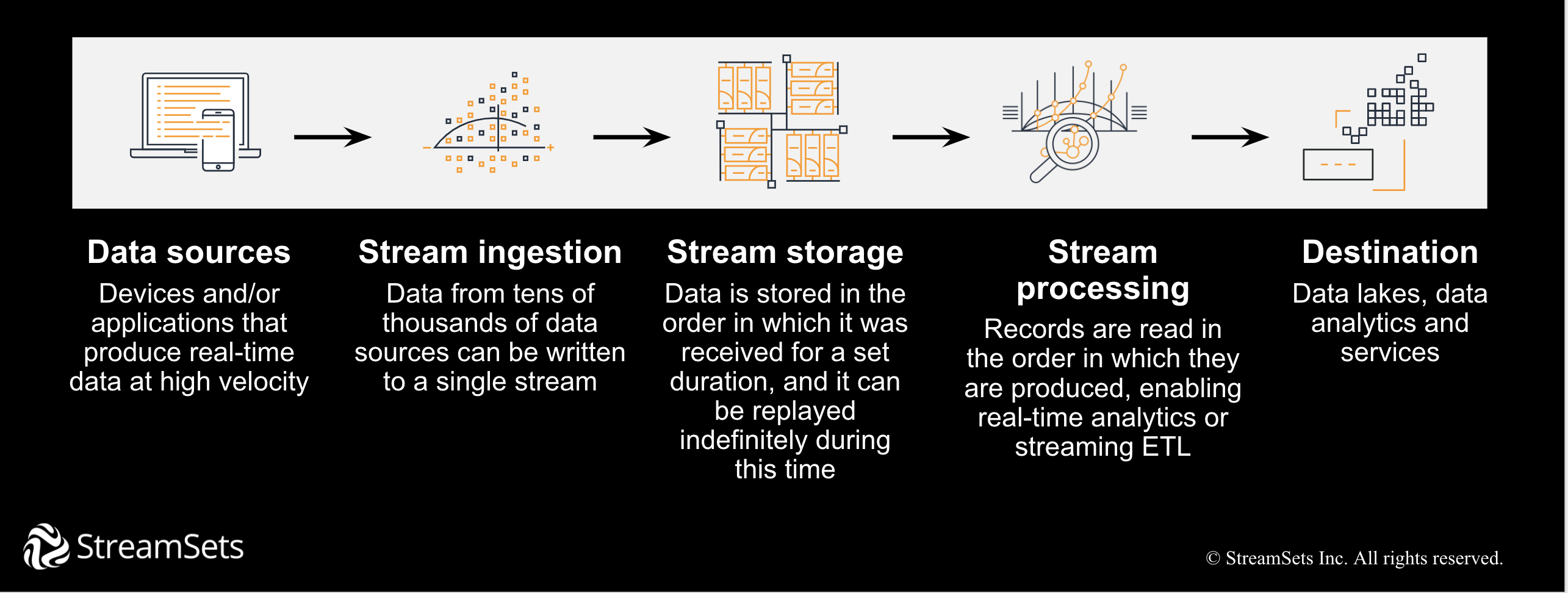 Streaming data ingestion pipeline to data lake on AWS