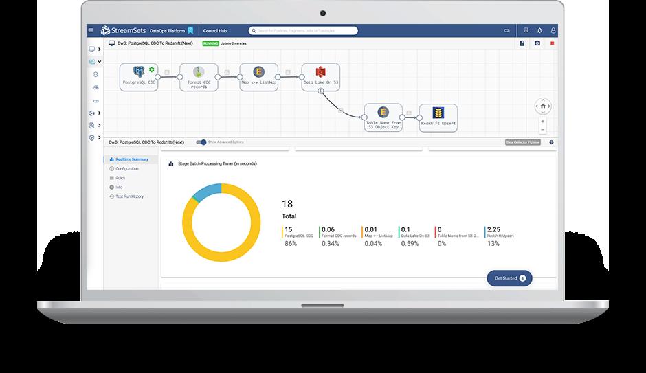 How StreamSets DataOps Platform Works