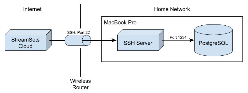 Diagram of home SSH network architecture
