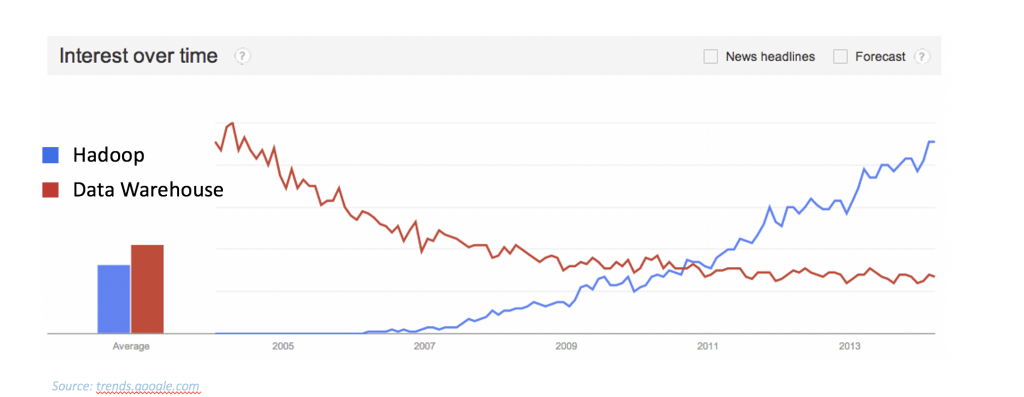 Hadoop and Data Warehouse Search Trends