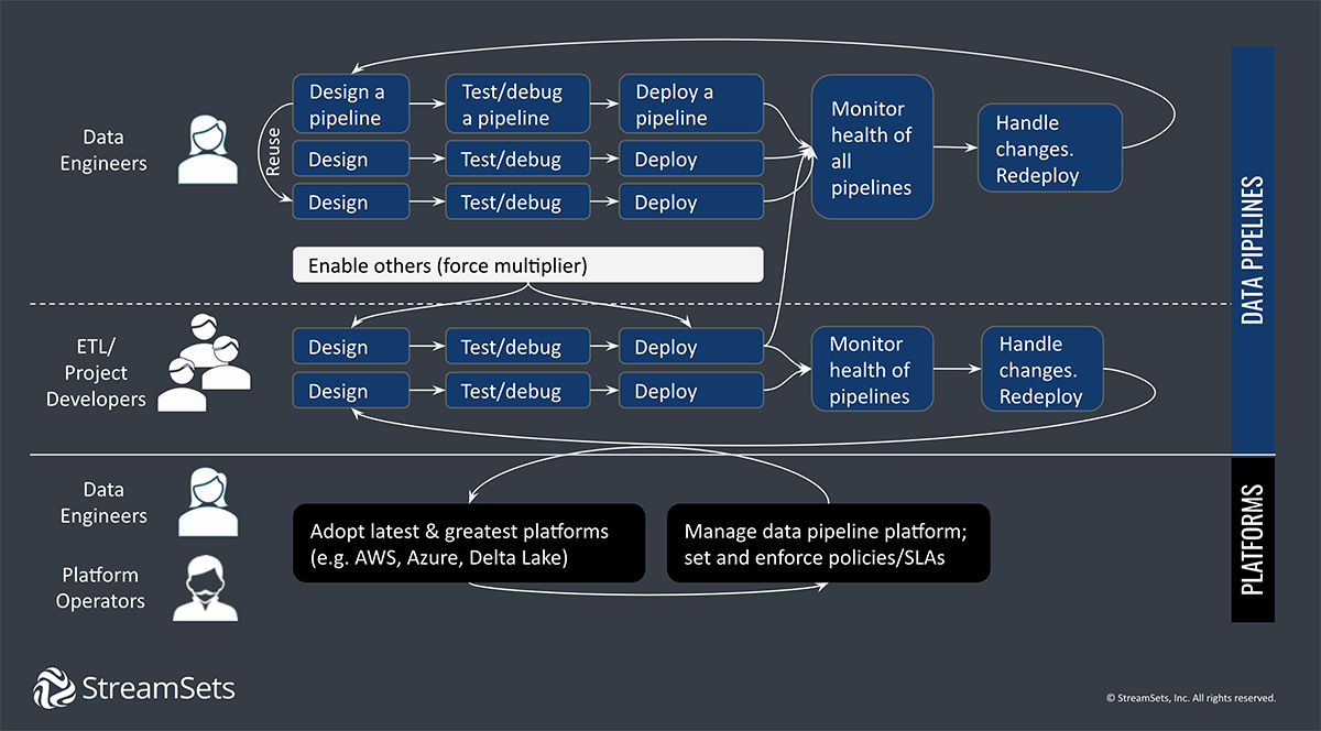 Data Engineering Ecosystem And Data Pipeline Workflow