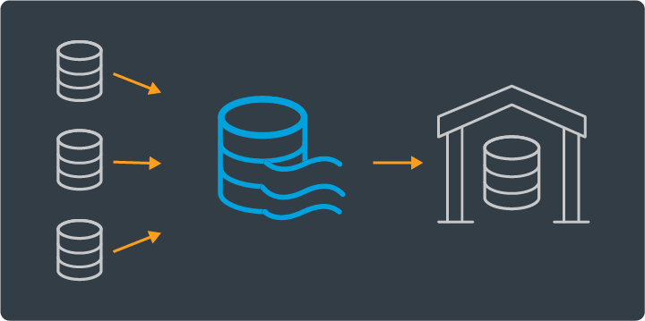 Integration For Data Lakes And Warehouses