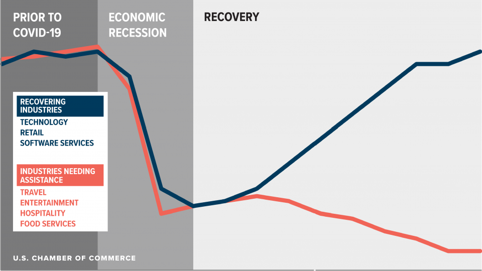 K-shaped Economic Recovery Graphic