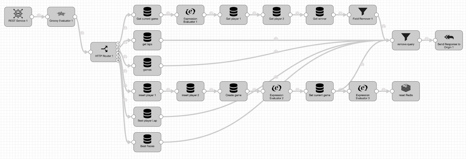 StreamSets Data Collector microservice pipeline