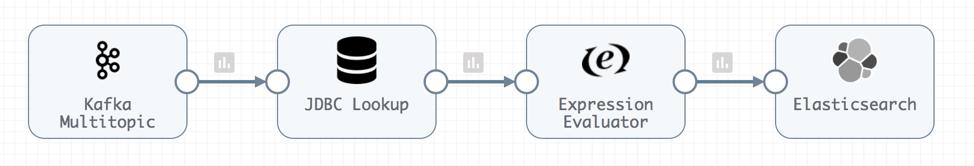 Data Pipeline From Kafka Multitopic To Elasticsearch